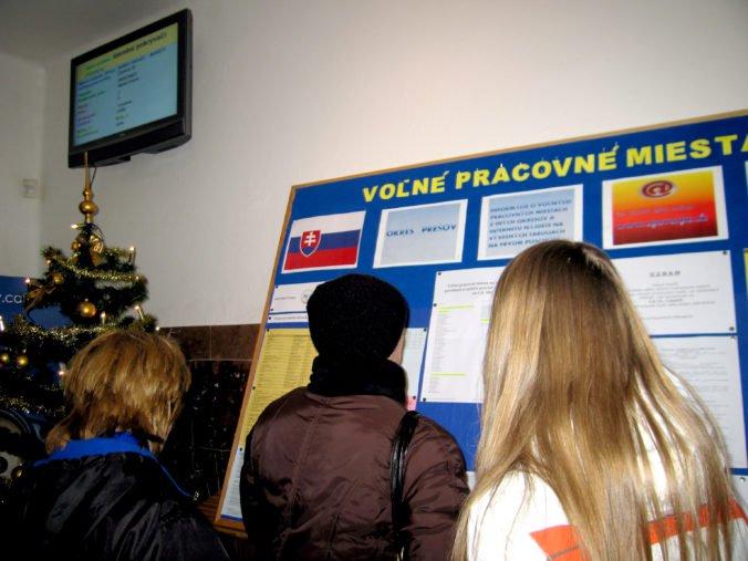Najmenej ľudí bez práce je v okrese Trnava, štyri okresy majú nezamestnanosť nad 15 percent